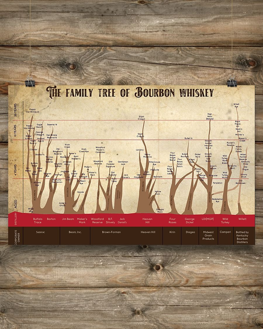 [LIMITED] Poster The family tree of bourbon whisky