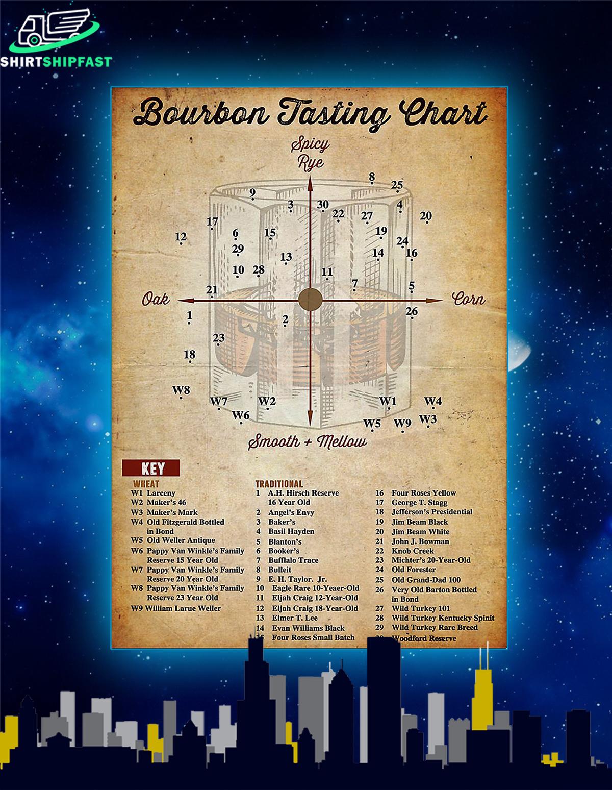 Bourbon tasting chart poster